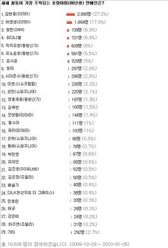 """Kim Hyun Joong y Heo Young Saeng de SS501 encabezan la encuesta del portal coreano DC """"Estrella del signo del tigre más prominente para el 2010"""" Dc2010010614132435801_141829_1"""